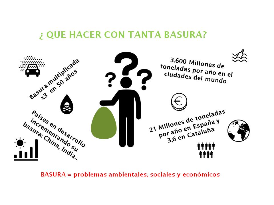 El problema de los residuos ¿Qué hacer? – Stop Basura